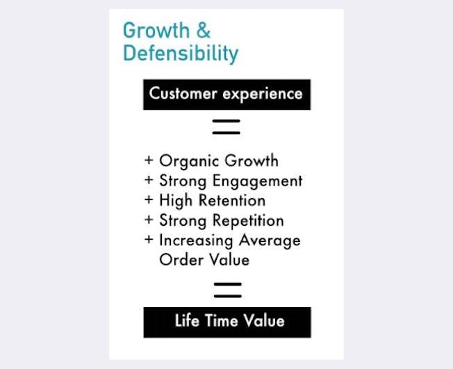 5 Reasons why D2C Digital Brands Rule