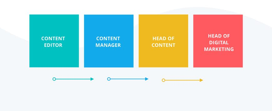 Digital Career Journeys: Content Marketing