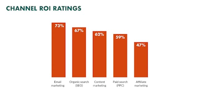 The Power of Email Marketing