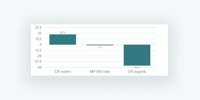 Figure 5: S&P500 analysis. Source: Watermark