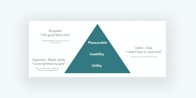 Figure 6: Experience maturity pyramid