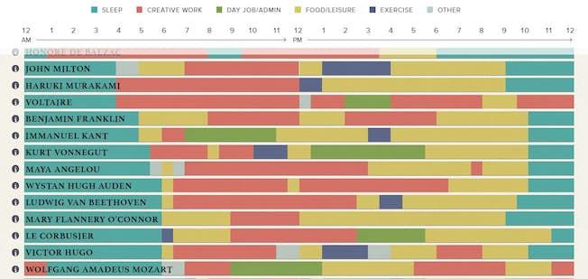 5 Inspiring Examples of Data Visualization
