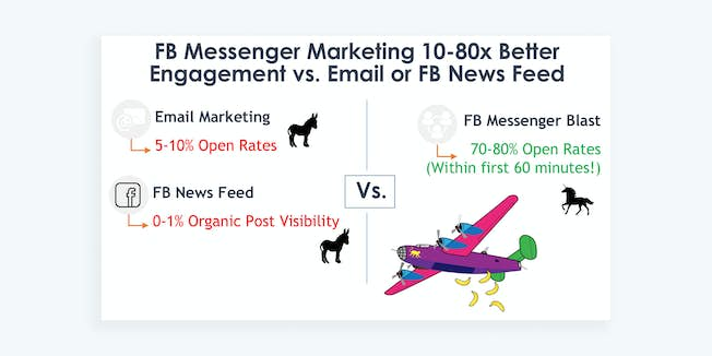 Everything You Need to Know about FB Messenger Marketing and Chatbots with Larry Kim