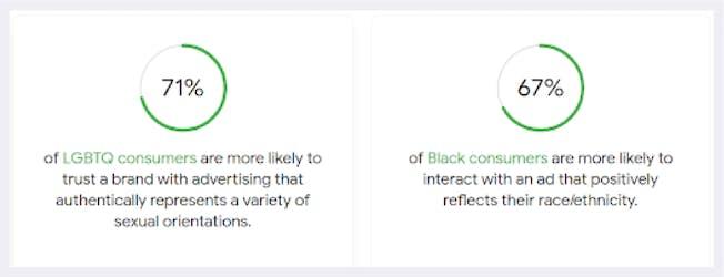 Source: https://www.thinkwithgoogle.com/consumer-insights/inclusive-marketing-consumer-data/