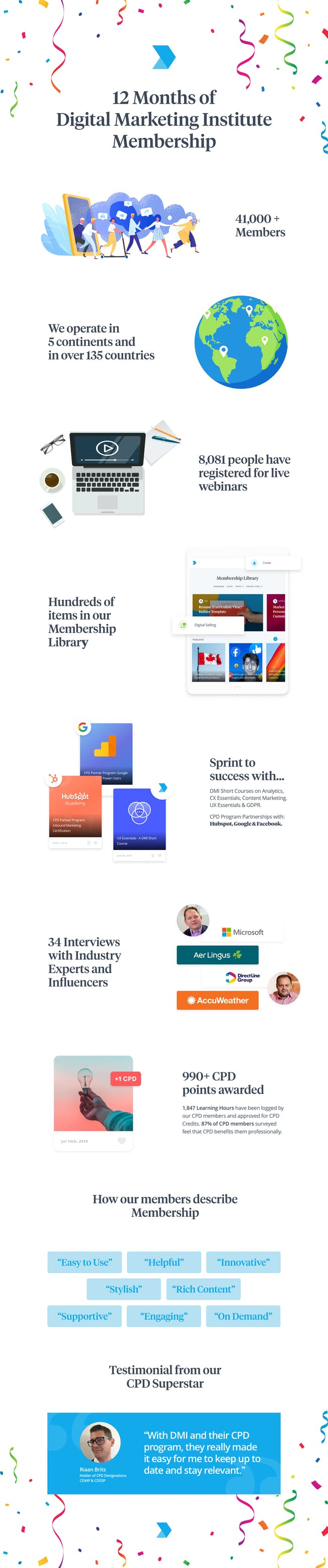 Infographic: 12 Months of Membership