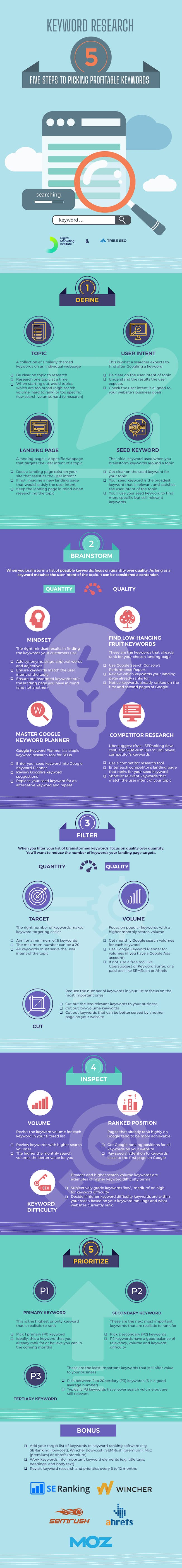 Infographic: The 5 Steps of Keyword Research