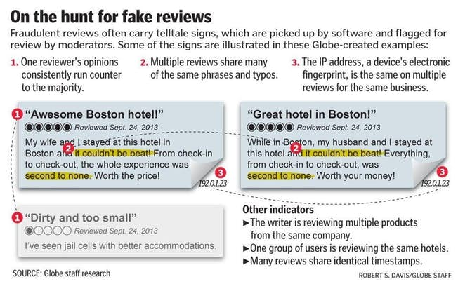 How To Deal With Fake Online Reviews of Your Business