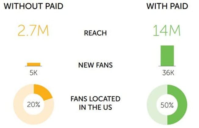 Content Promotion: How to Balance Organic Results with Paid Ads