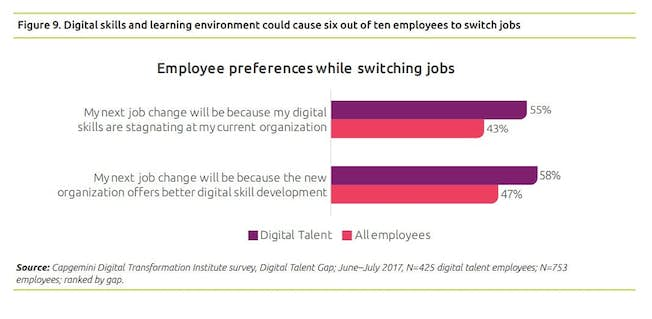 6 Ways Your Business Can Quickly Upskill Its Workforce