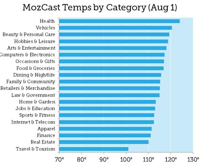 Source: https://moz.com/blog/googles-august-1st-core-update-week-1