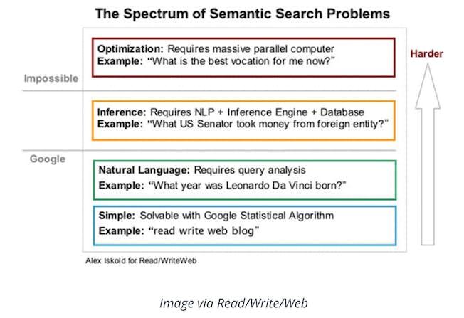 Prepare for the Future of Voice Search