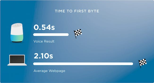 Search speed: The time to first byte for a voice search result versus the average webpage. Credit: https://backlinko.com/voice-search-seo-study