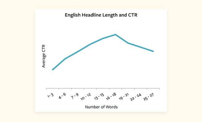 Headline Length and CTR