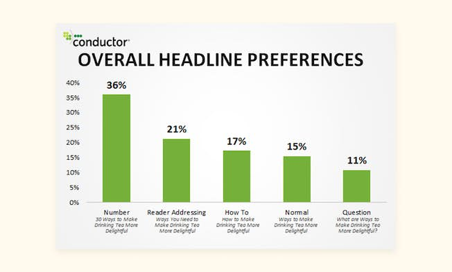 How to Write Headlines That Sell