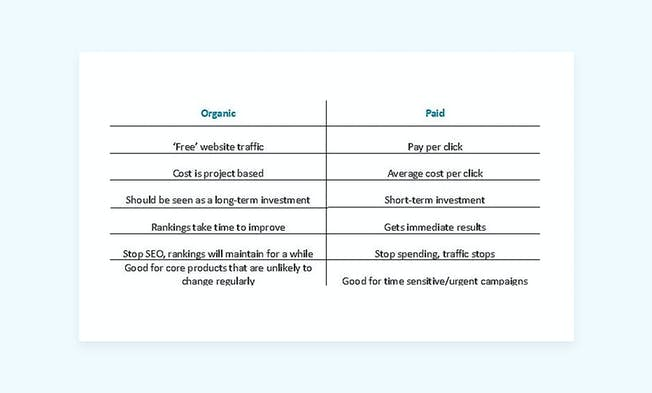 Paid vs Organic Search – Striking the Right Balance