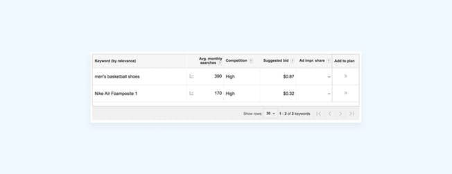 6 Simple But Effective SEO eCommerce Strategies