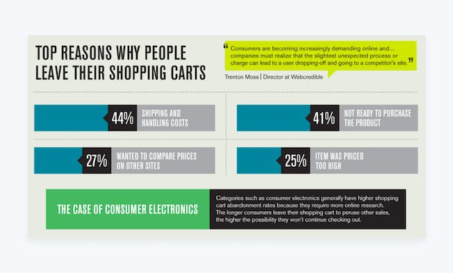 Reduce Your Shopping Cart Abandonment Rates