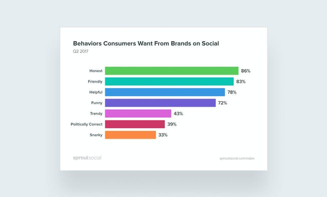 Risqué Brand Tone on Social Media: Where to Draw the Line?