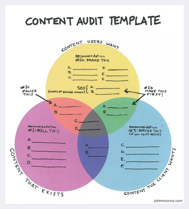 Tools and Guidelines For Your Next Content Audit